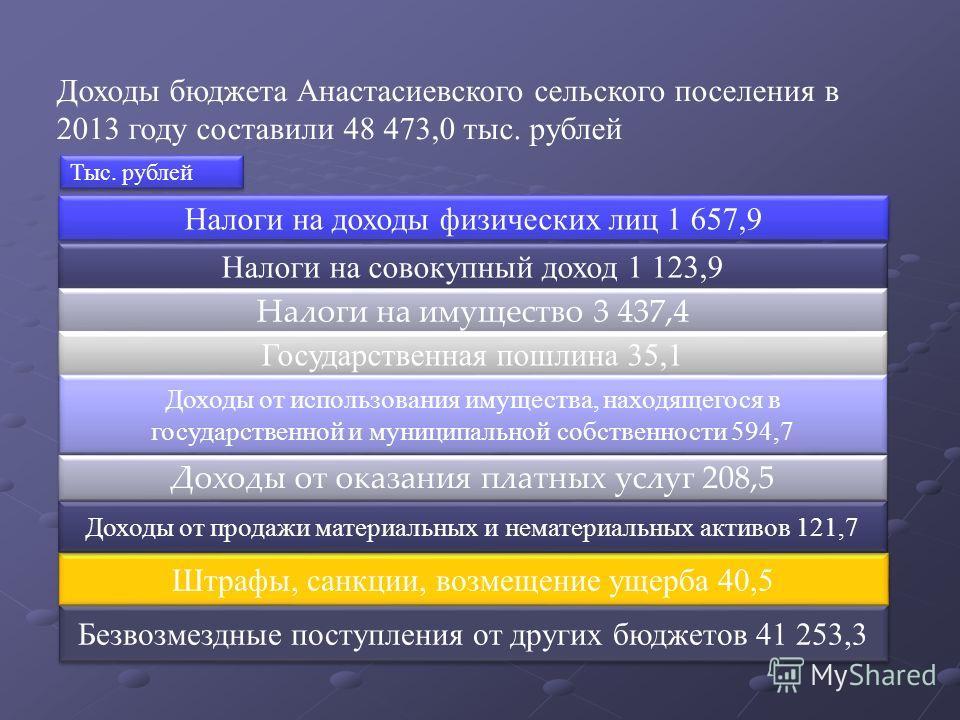 Доходы бюджета Анастасиевского сельского поселения в 2013 году составили 48 473,0 тыс. рублей Налоги на доходы физических лиц 1 657,9 Налоги на совокупный доход 1 123,9 Налоги на имущество 3 437,4 Государственная пошлина 35,1 Безвозмездные поступлени