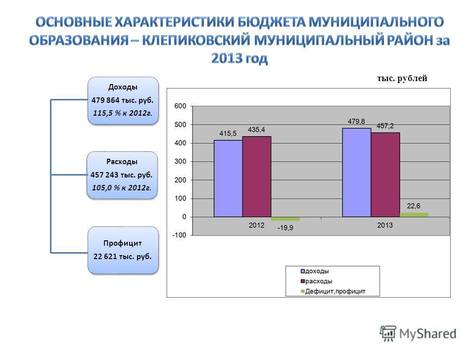 Доходы 479 864 тыс. руб. 115,5 % к 2012г. Расходы 457 243 тыс. руб. 105,0 % к 2012г. Профицит 22 621 тыс. руб. тыс. рублей