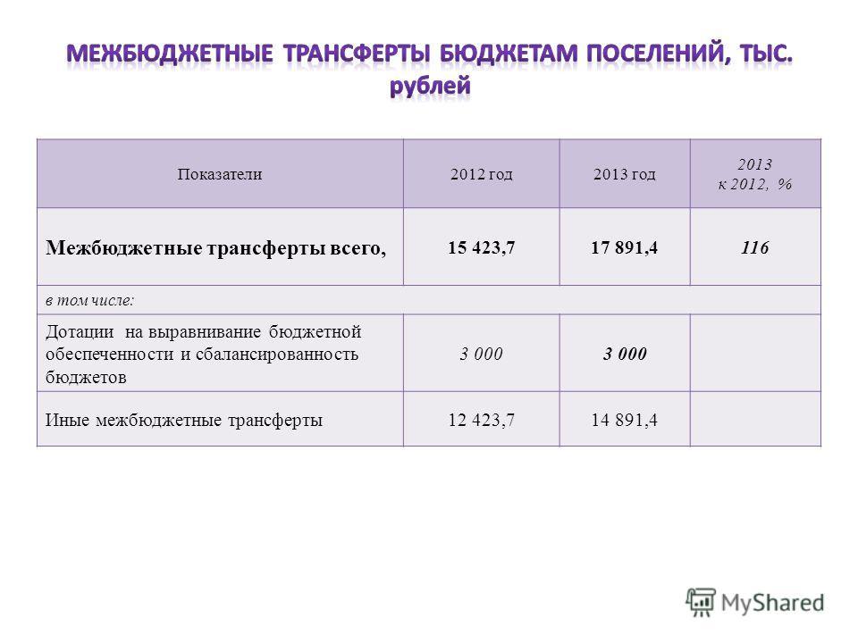 Показатели2012 год2013 год 2013 к 2012, % Межбюджетные трансферты всего, 15 423,717 891,4116 в том числе: Дотации на выравнивание бюджетной обеспеченности и сбалансированность бюджетов 3 000 Иные межбюджетные трансферты12 423,714 891,4