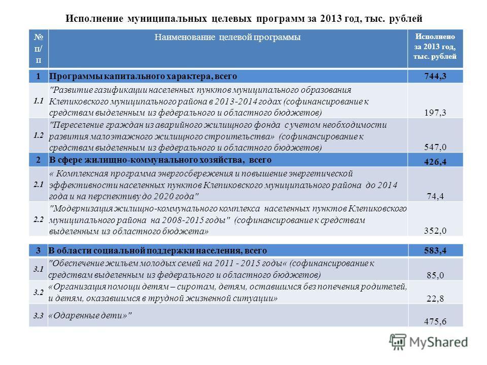 Исполнение муниципальных целевых программ за 2013 год, тыс. рублей п/ п Наименование целевой программы Исполнено за 2013 год, тыс. рублей 1 Программы капитального характера, всего744,3 1.1