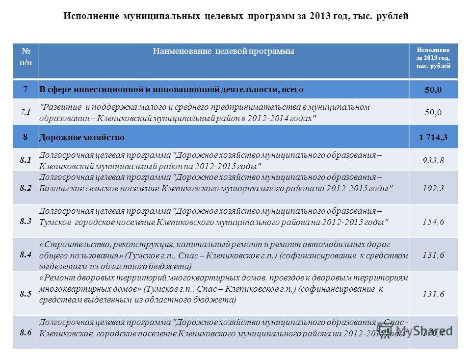 Исполнение муниципальных целевых программ за 2013 год, тыс. рублей п/п Наименование целевой программы Исполнено за 2013 год, тыс. рублей 7 В сфере инвестиционной и инновационной деятельности, всего50,0 7.1