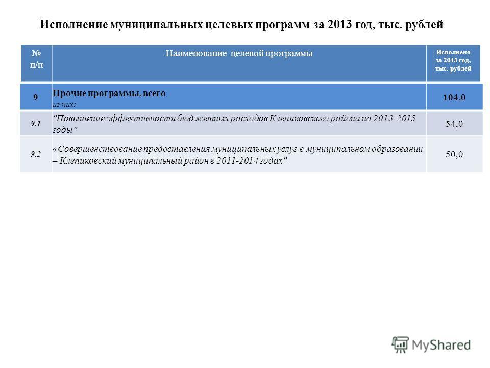 Исполнение муниципальных целевых программ за 2013 год, тыс. рублей п/п Наименование целевой программы Исполнено за 2013 год, тыс. рублей 9 Прочие программы, всего из них: 104,0 9.1