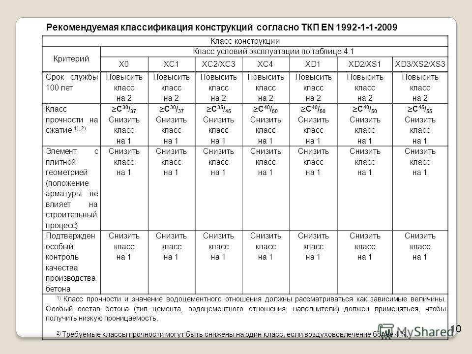 10 Класс конструкции Критерий Класс условий эксплуатации по таблице 4.1 X0XC1XC2/XC3XC4XD1XD2/XS1XD3/XS2/XS3 Срок службы 100 лет Повысить класс на 2 Класс прочности на сжатие 1), 2) С 30 / 37 Снизить класс на 1 С 35 / 45 Снизить класс на 1 С 40 / 50