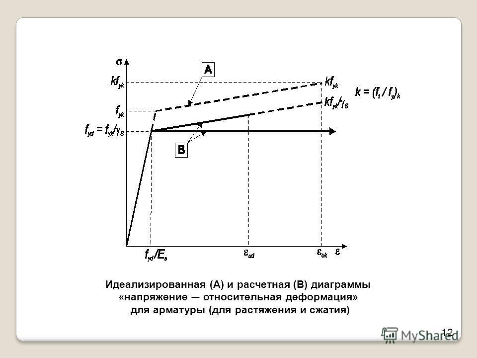 12 Идеализированная (А) и расчетная (В) диаграммы « напряжение относительная деформация » для арматуры (для растяжения и сжатия)