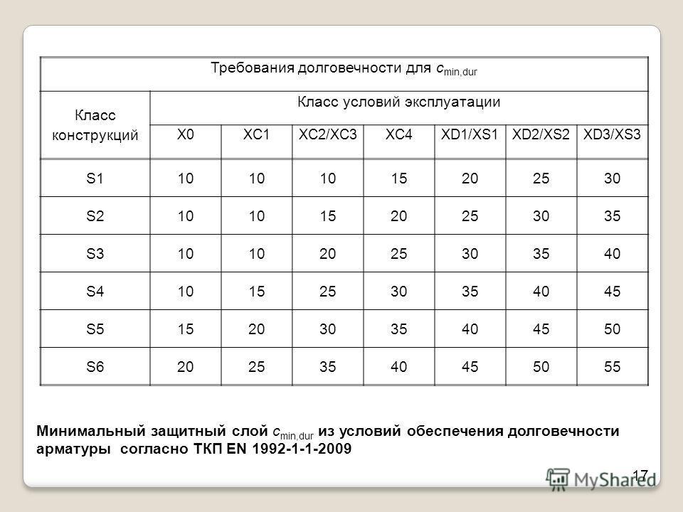 Минимальный защитный слой c min,dur из условий обеспечения долговечности арматуры согласно ТКП EN 1992-1-1-2009 17 Требования долговечности для c min,dur Класс конструкций Класс условий эксплуатации X0XC1XC2/XC3XC4XD1/XS1XD2/XS2XD3/XS3 S110 15202530