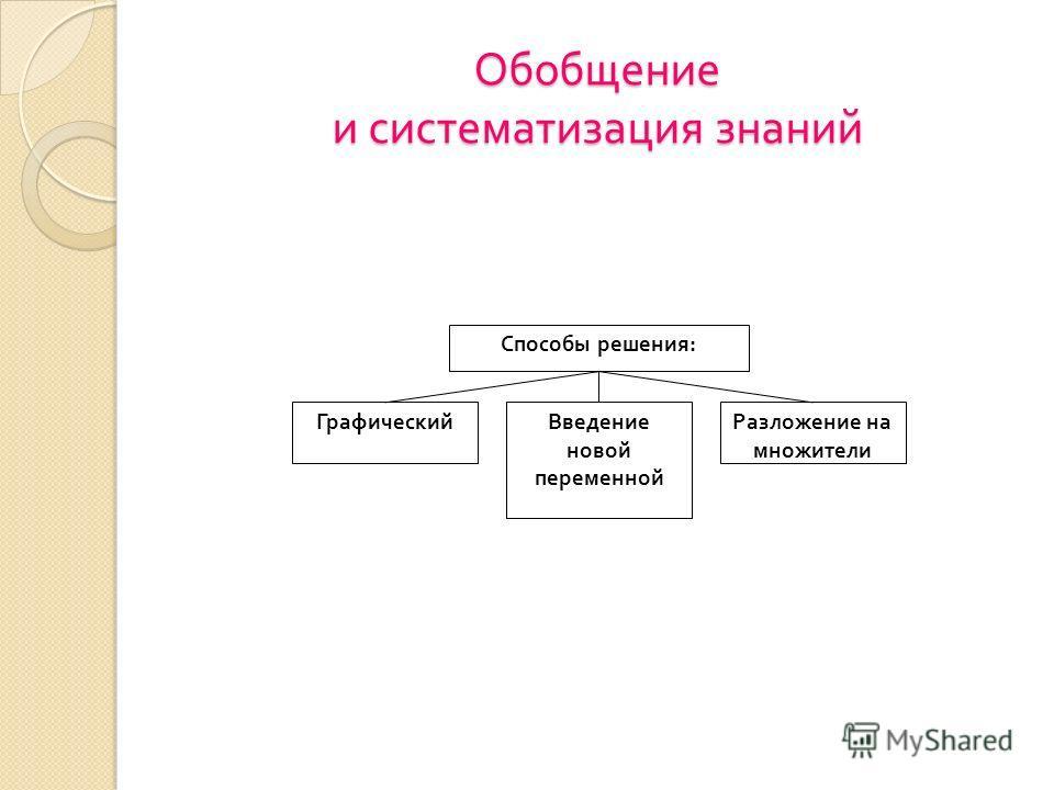 Обобщение и систематизация знаний Способы решения : ГрафическийВведение новой переменной Разложение на множители