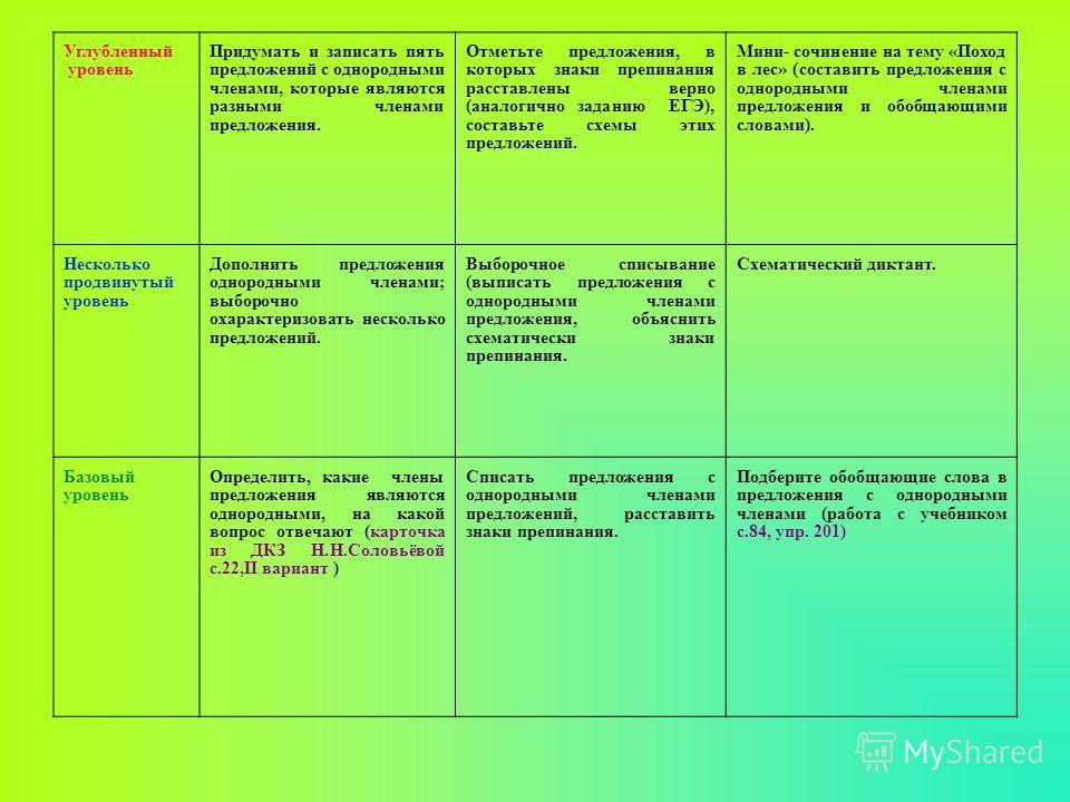 Углубленный уровень Придумать и записать пять предложений с однородными членами, которые являются разными членами предложения. Отметьте предложения, в которых знаки препинания расставлены верно (аналогично заданию ЕГЭ), составьте схемы этих предложен