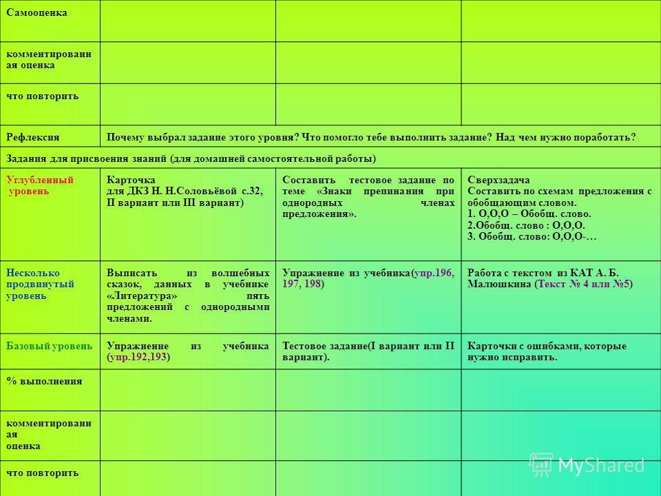 Самооценка комментированн ая оценка что повторить РефлексияПочему выбрал задание этого уровня? Что помогло тебе выполнить задание? Над чем нужно поработать? Задания для присвоения знаний (для домашней самостоятельной работы) Углубленный уровень Карто