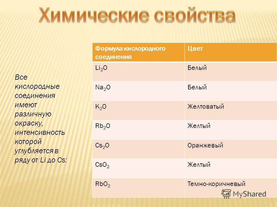 Все кислородные соединения имеют различную окраску, интенсивность которой углубляется в ряду от Li до Cs: Формула кислородного соединения Цвет Li 2 OБелый Na 2 OБелый K2OK2OЖелтоватый Rb 2 OЖелтый Cs 2 OОранжевый CsO 2 Желтый RbO 2 Темно-коричневый