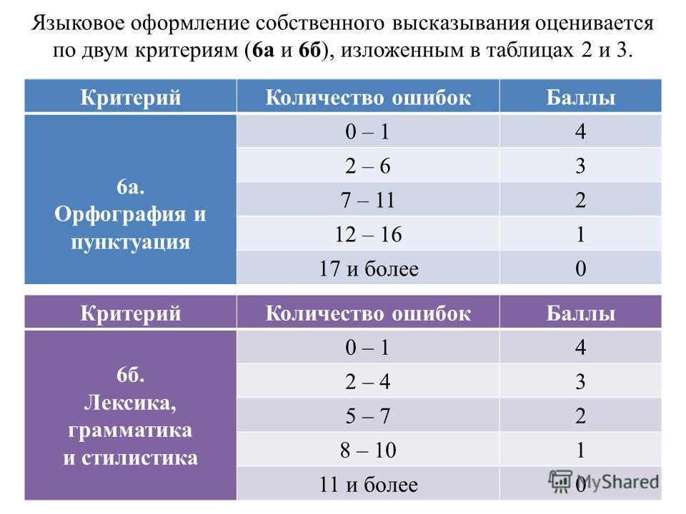 Языковое оформление собственного высказывания оценивается по двум критериям (6а и 6б), изложенным в таблицах 2 и 3. КритерийКоличество ошибокБаллы 6а. Орфография и пунктуация 0 – 14 2 – 63 7 – 112 12 – 161 17 и более0 КритерийКоличество ошибокБаллы 6