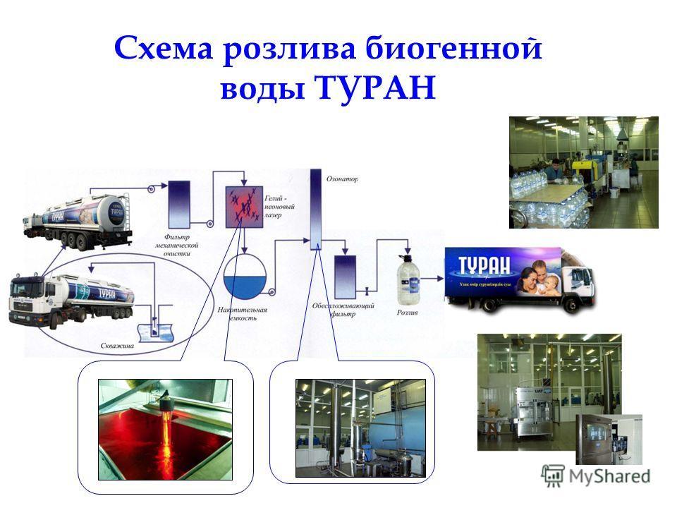 Схема розлива биогенной воды ТУРАН Гелий-неоновый источник красного света озонатор