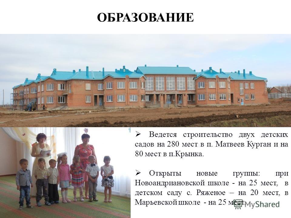 ОБРАЗОВАНИЕ Ведется строительство двух детских садов на 280 мест в п. Матвеев Курган и на 80 мест в п.Крынка. Открыты новые группы: при Новоандриановской школе - на 25 мест, в детском саду с. Ряженое – на 20 мест, в Марьевской школе - на 25 мест.