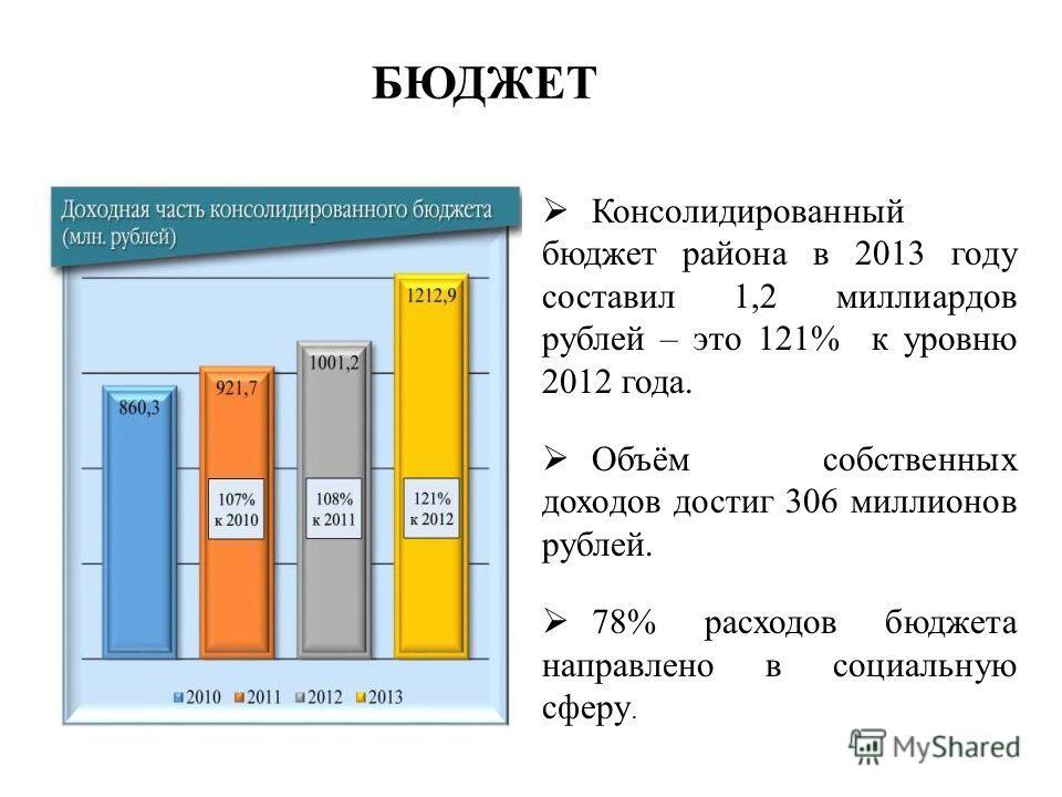 БЮДЖЕТ Консолидированный бюджет района в 2013 году составил 1,2 миллиардов рублей – это 121% к уровню 2012 года. Объём собственных доходов достиг 306 миллионов рублей. 78% расходов бюджета направлено в социальную сферу.