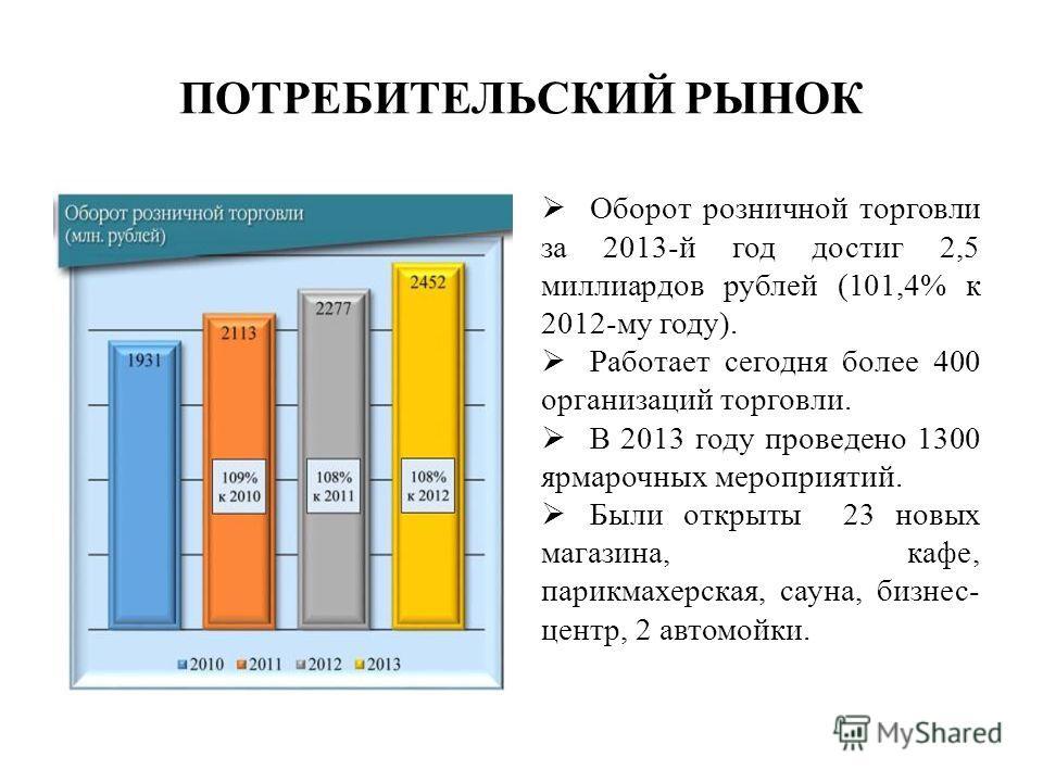 ПОТРЕБИТЕЛЬСКИЙ РЫНОК Оборот розничной торговли за 2013-й год достиг 2,5 миллиардов рублей (101,4% к 2012-му году). Работает сегодня более 400 организаций торговли. В 2013 году проведено 1300 ярмарочных мероприятий. Были открыты 23 новых магазина, ка