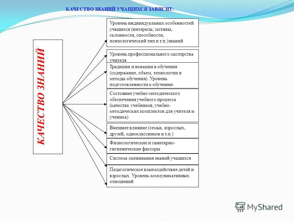 Уровень индивидуальных особенностей учащихся (интересы, мотивы, склонности, способности, психологический тип и т.п.)знаний Уровень профессионального мастерства учителя Традиции и новации в обучении (содержание, объем, технологии и методы обучения). У