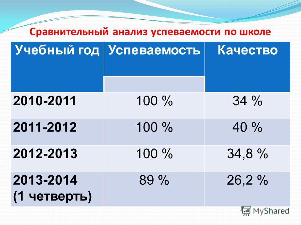 Сравнительный анализ успеваемости по школе Учебный годУспеваемостьКачество 2010-2011100 %34 % 2011-2012100 %40 % 2012-2013100 %34,8 % 2013-2014 (1 четверть) 89 %26,2 %