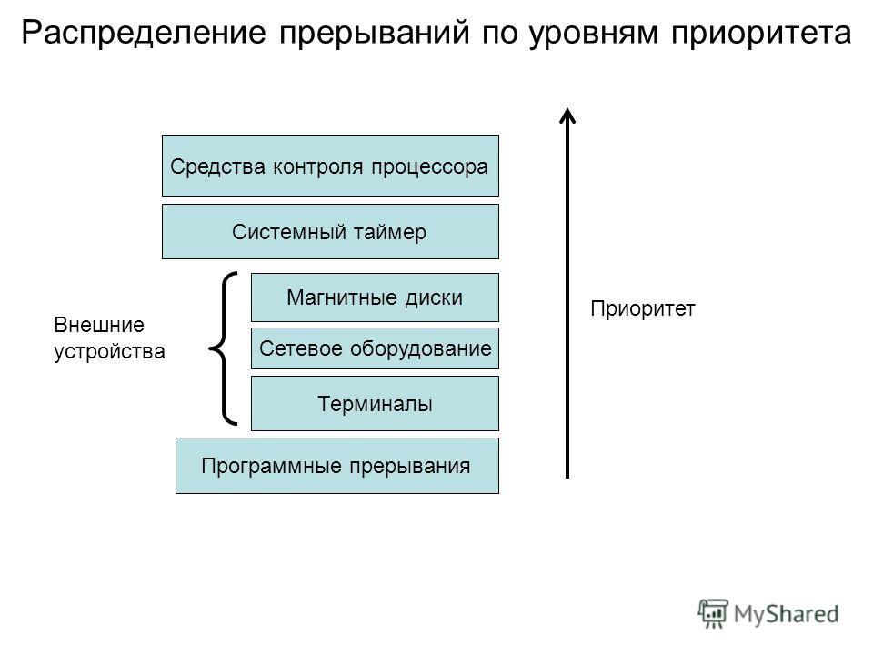 Распределение прерываний по уровням приоритета Средства контроля процессора Системный таймер Магнитные диски Сетевое оборудование Терминалы Программные прерывания Внешние устройства Приоритет