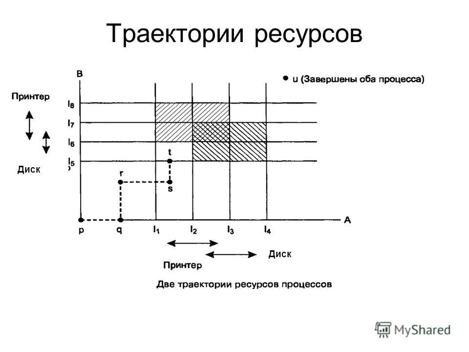 Траектории ресурсов Диск