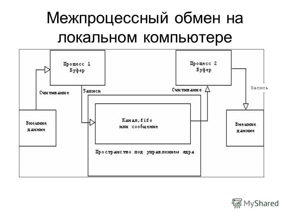Межпроцессный обмен на локальном компьютере Запись
