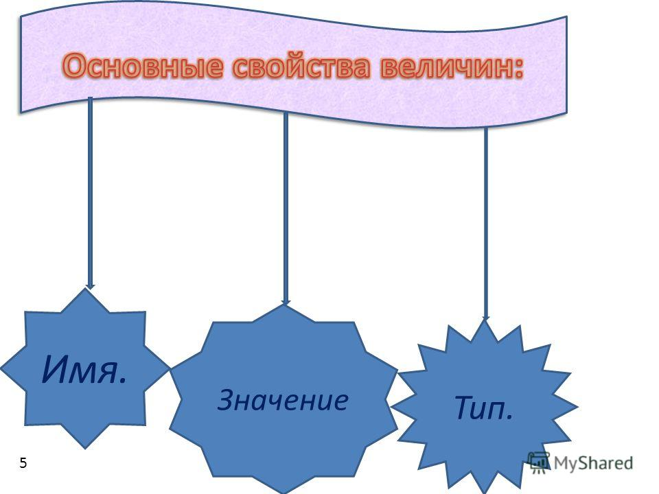 Имя. Значение Тип. 5