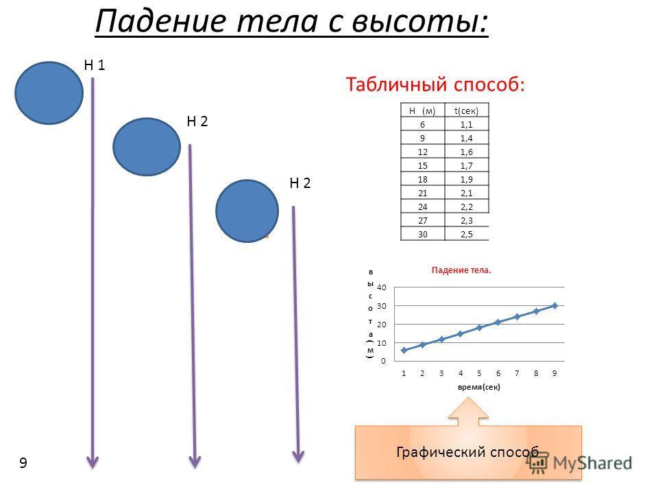 Падение тела с высоты: t1 t2 t3 H 2 H 1 H (м)t(сек) 61,1 91,4 121,6 151,7 181,9 212,1 242,2 272,3 302,5 Табличный способ: Графический способ 9