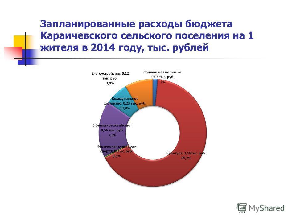 Запланированные расходы бюджета Караичевского сельского поселения на 1 жителя в 2014 году, тыс. рублей