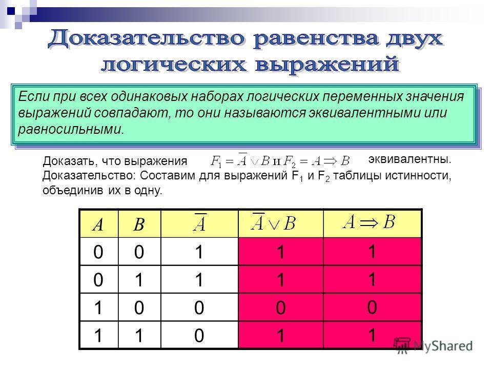 1 1 0 1 Если при всех одинаковых наборах логических переменных значения выражений совпадают, то они называются эквивалентными или равносильными. Доказать, что выражения эквивалентны. Доказательство: Составим для выражений F 1 и F 2 таблицы истинности