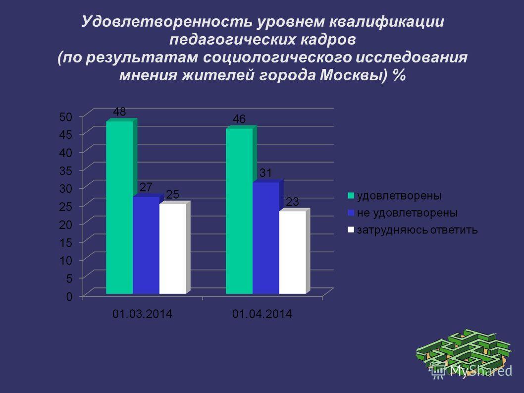 Удовлетворенность уровнем квалификации педагогических кадров (по результатам социологического исследования мнения жителей города Москвы) %