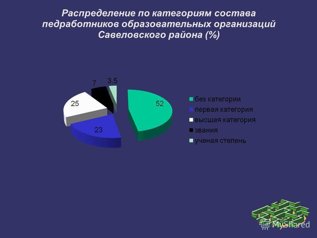 Распределение по категориям состава педработников образовательных организаций Савеловского района (%)