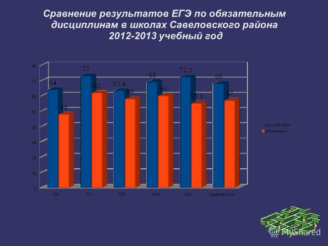 Сравнение результатов ЕГЭ по обязательным дисциплинам в школах Савеловского района 2012-2013 учебный год