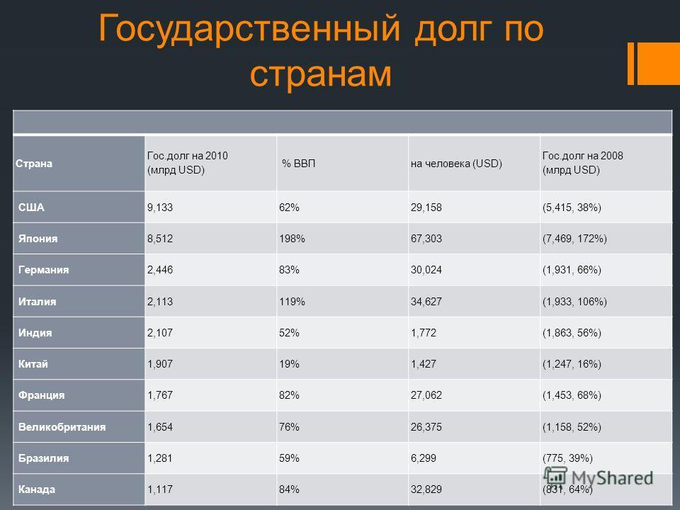 Государственный долг по странам Страна Гос.долг на 2010 (млрд USD) % ВВПна человека (USD) Гос.долг на 2008 (млрд USD) США9,13362%29,158(5,415, 38%) Япония8,512198%67,303(7,469, 172%) Германия2,44683%30,024(1,931, 66%) Италия2,113119%34,627(1,933, 106