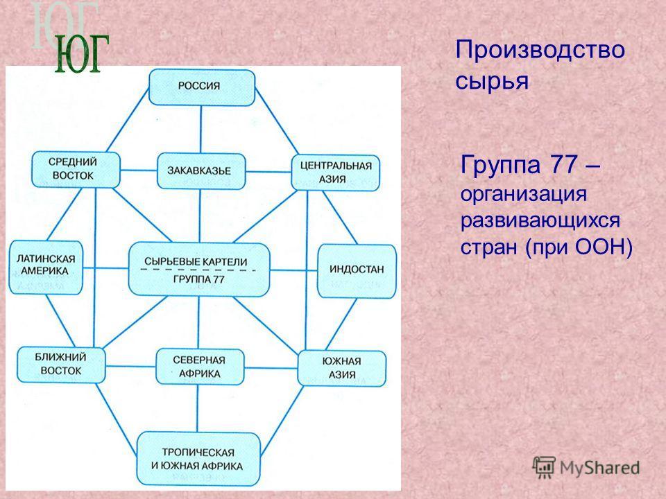 Производство сырья Группа 77 – организация развивающихся стран (при ООН)