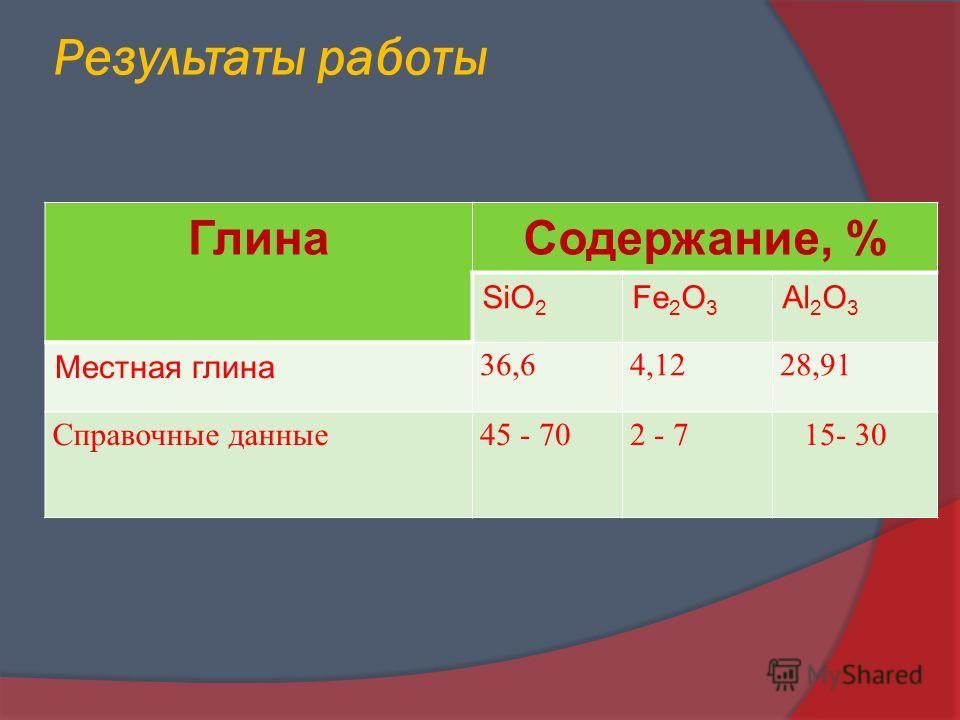 Результаты работы ГлинаСодержание, % SiO 2 Fe 2 O 3 Al 2 O 3 Местная глина 36,64,1228,91 Справочные данные45 - 702 - 7 15- 30