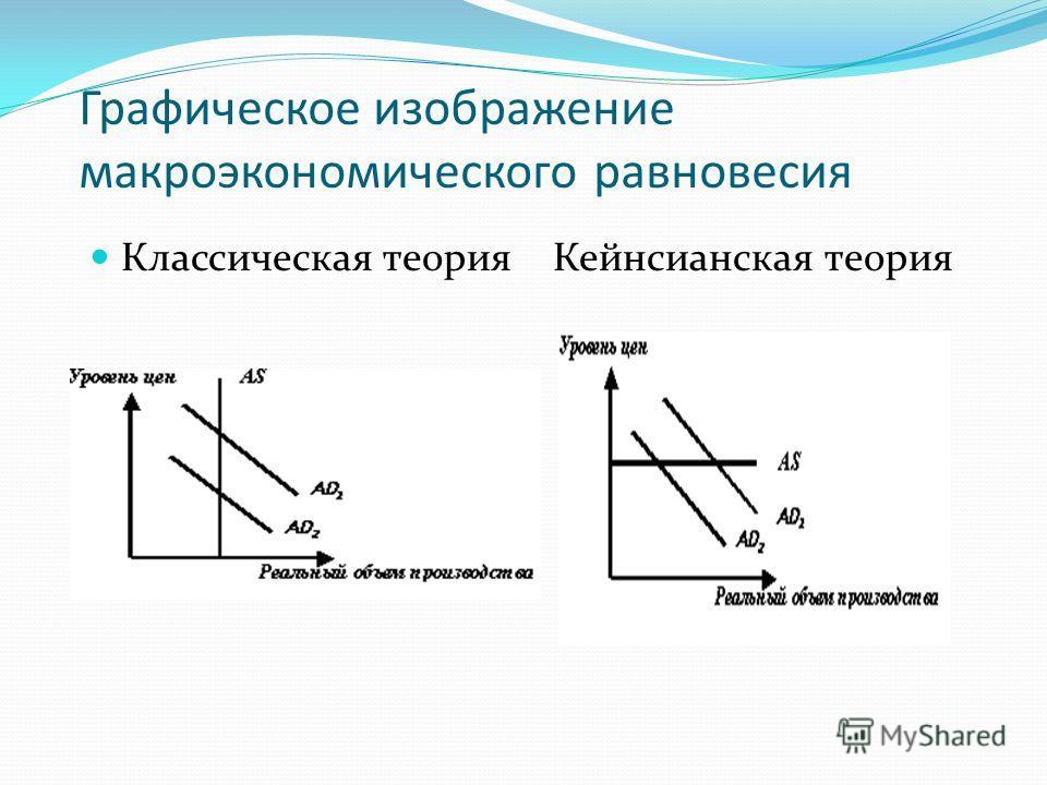 Графическое изображение макроэкономического равновесия Классическая теория Кейнсианская теория
