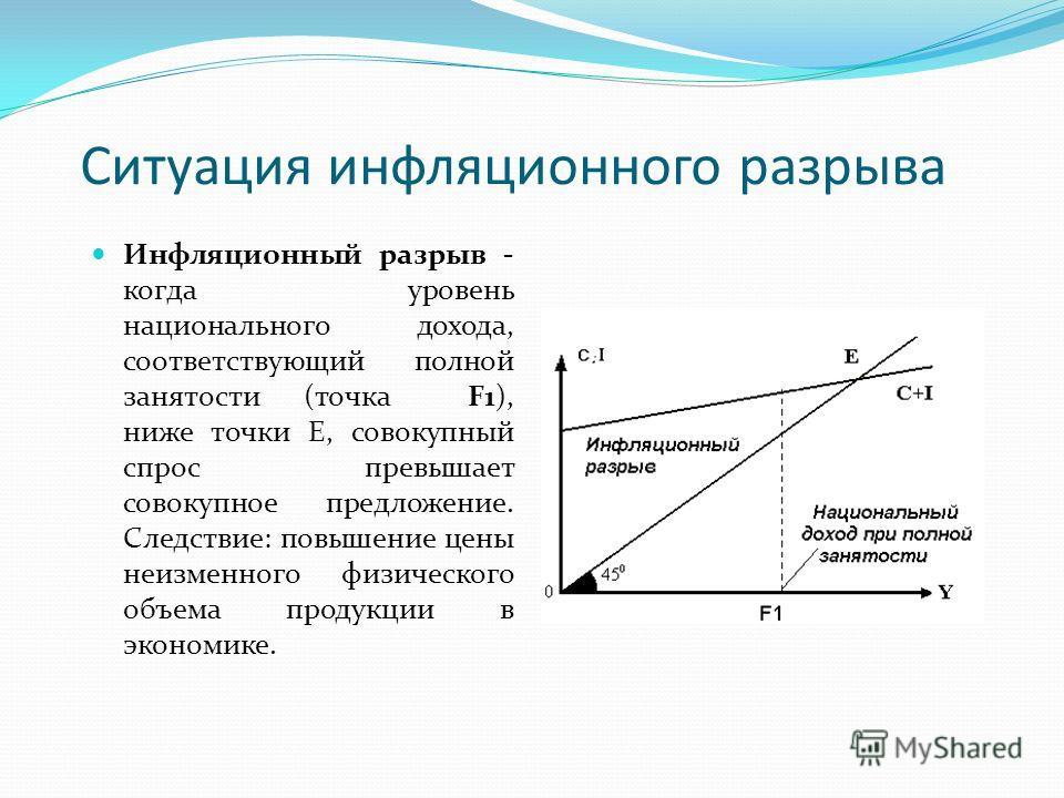 Ситуация инфляционного разрыва Инфляционный разрыв - когда уровень национального дохода, соответствующий полной занятости (точка F1), ниже точки Е, совокупный спрос превышает совокупное предложение. Следствие: повышение цены неизменного физического о