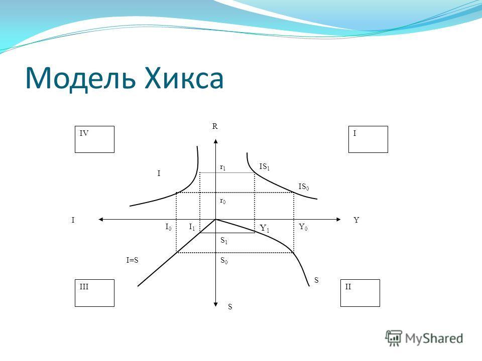 Модель Хикса r1r1 I R S Y r0r0 I0I0 I1I1 S1S1 S0S0 Y1Y1 Y0Y0 IV IIIII I I I=S S IS 1 IS 0