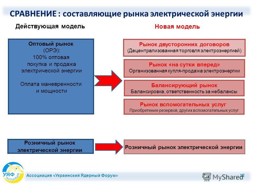 Ассоциация «Украинский Ядерный Форум» 12 СРАВНЕНИЕ : составляющие рынка электрической энергии Оптовый рынок (ОРЭ): 100% оптовая покупка и продажа электрической энергии Оплата маневренности и мощности Розничный рынок электрической энергии Действующая