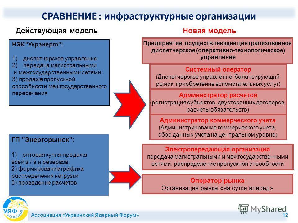 СРАВНЕНИЕ : инфраструктурные организации ГП