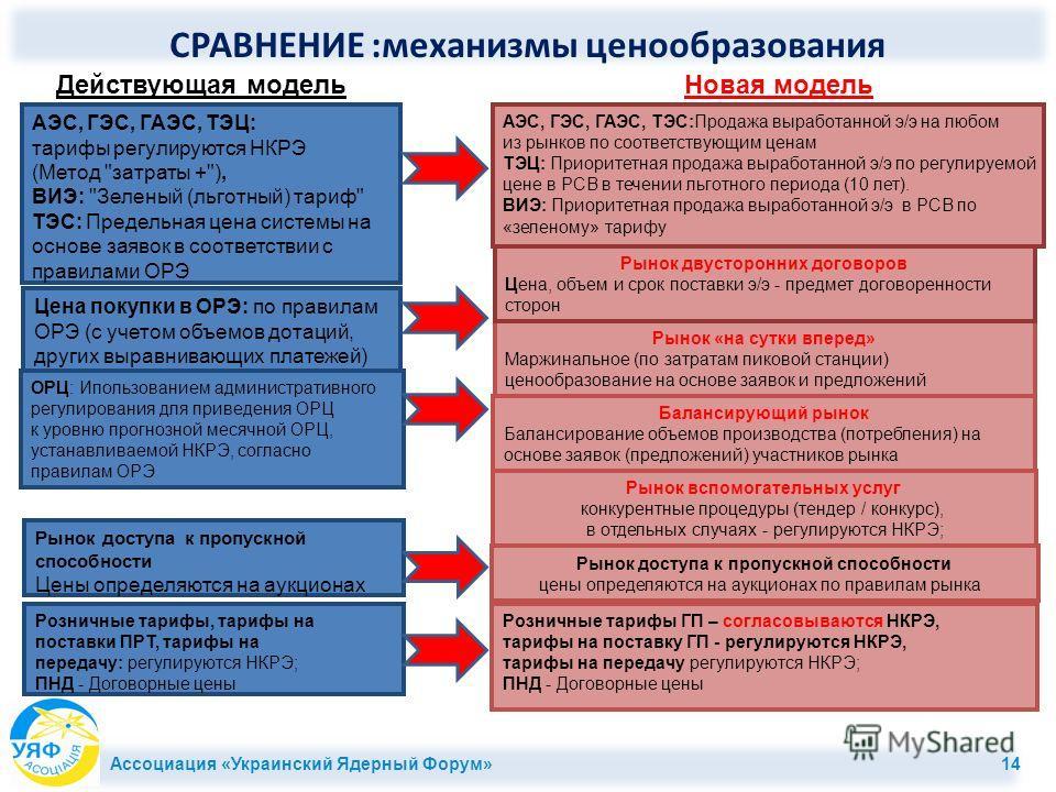 Ассоциация «Украинский Ядерный Форум» 14 Сравнение (4): ценообразования (тарифы) о ОРЦ: Ипользованием административного регулирования для приведения ОРЦ к уровню прогнозной месячной ОРЦ, устанавливаемой НКРЭ, согласно правилам ОРЭ АЭС, ГЭС, ГАЭС, ТЭЦ