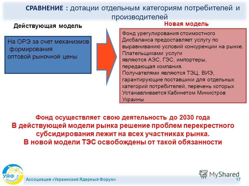 На ОРЭ за счет механизмов формирования оптовой рыночной цены Действующая модель Новая модель Фонд урегулирования стоимостного Дисбаланса предоставляет услугу по выравниванию условий конкуренции на рынке. Плательщиками услуги являются АЭС, ГЭС, импорт