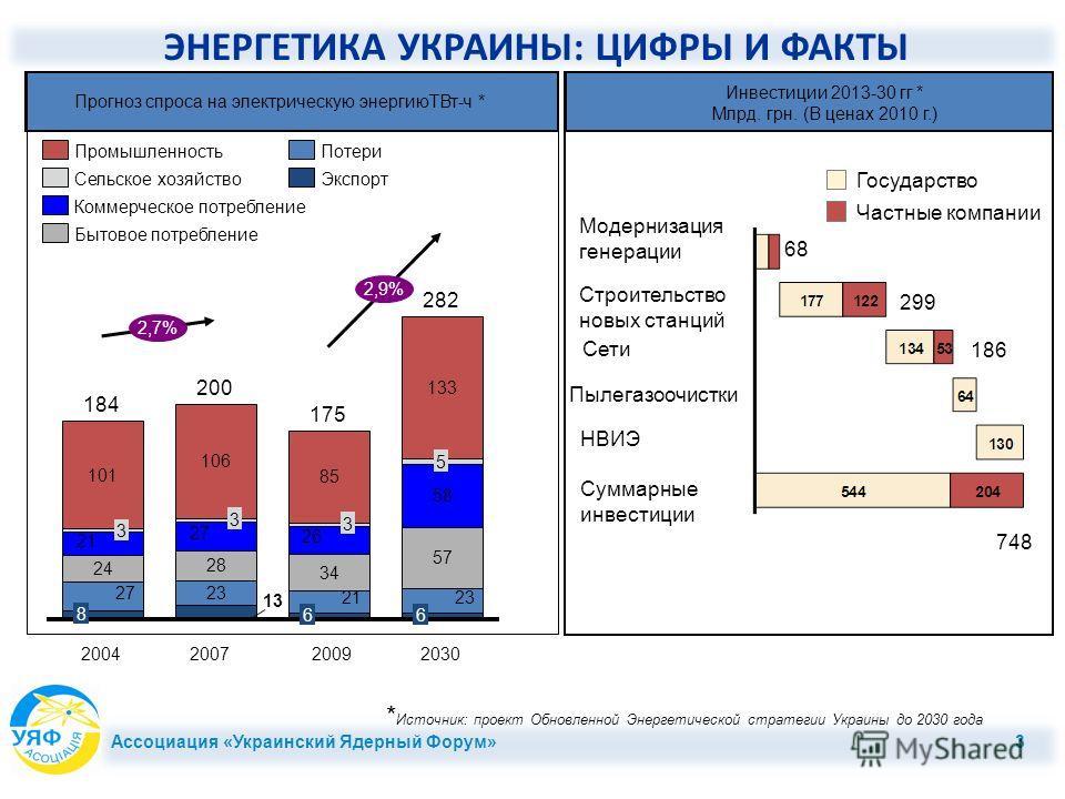 Ассоциация «Украинский Ядерный Форум» 3 ЭНЕРГЕТИКА УКРАИНЫ: ЦИФРЫ И ФАКТЫ Прогноз спроса на электрическую энергиюTВт-ч * 3 2007 200 3 2004 184 8 3 2,7% 2,9% 2030 282 6 5 2009 175 6 Экспорт Потери Бытовое потребление Коммерческое потребление Сельское
