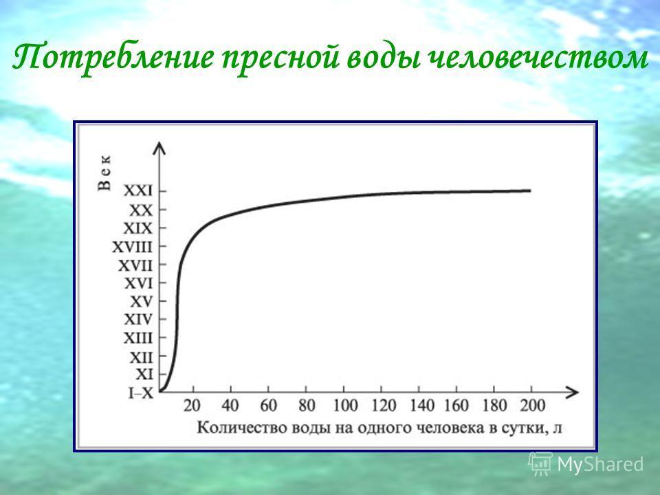 Потребление пресной воды человечеством