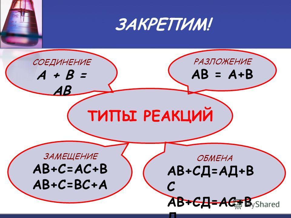 ЗАКРЕПИМ! ТИПЫ РЕАКЦИЙ РАЗЛОЖЕНИЕ АВ = А+В ЗАМЕЩЕНИЕ АВ+С=АС+В АВ+С=ВС+А ОБМЕНА АВ+СД=АД+В С АВ+СД=АС+В Д СОЕДИНЕНИЕ А + В = АВ