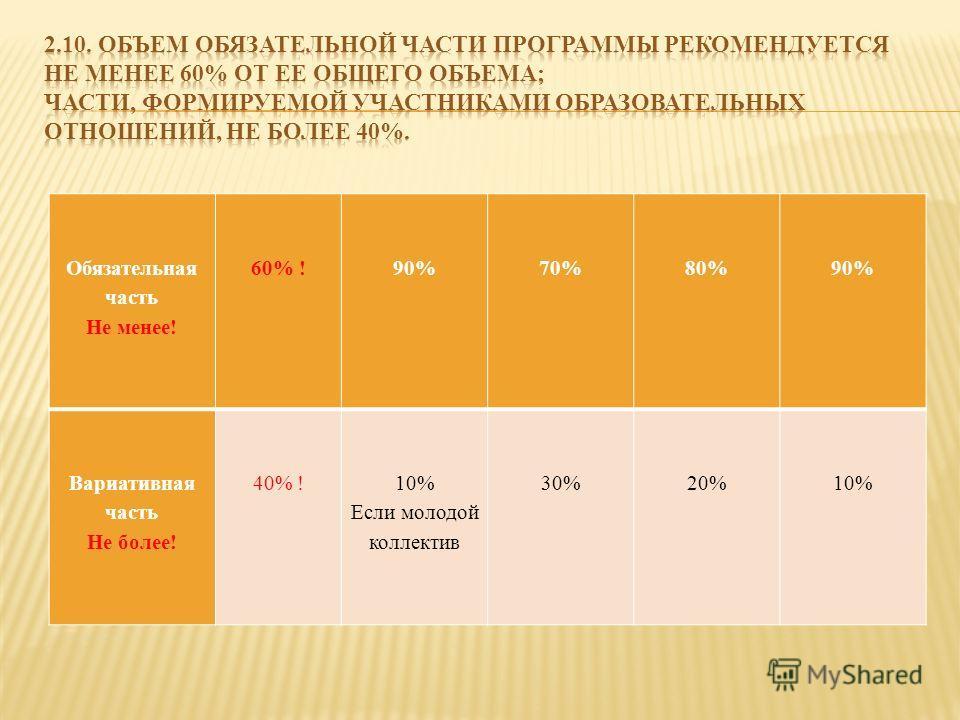 Обязательная часть Не менее! 60% !90%70%80%90% Вариативная часть Не более! 40% !10% Если молодой коллектив 30%20%10%