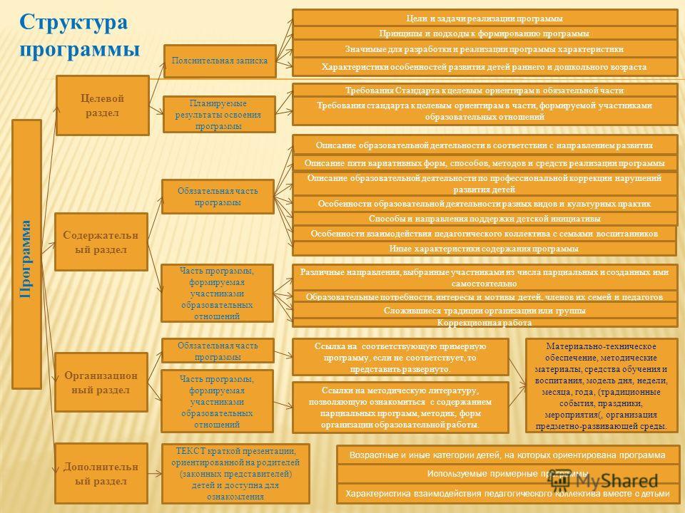Структура программы Программа Целевой раздел Содержательн ый раздел Организацион ный раздел Дополнительн ый раздел Пояснительная записка Обязательная часть программы Материально-техническое обеспечение, методические материалы, средства обучения и вос