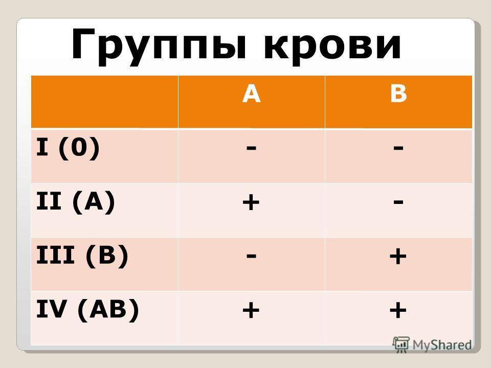AB I (0) -- II (A) +- III (B) -+ IV (AB) ++ Группы крови