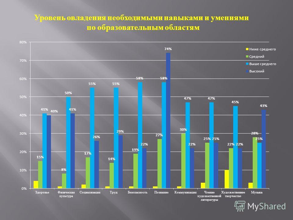 Уровень овладения необходимыми навыками и умениями по образовательным областям
