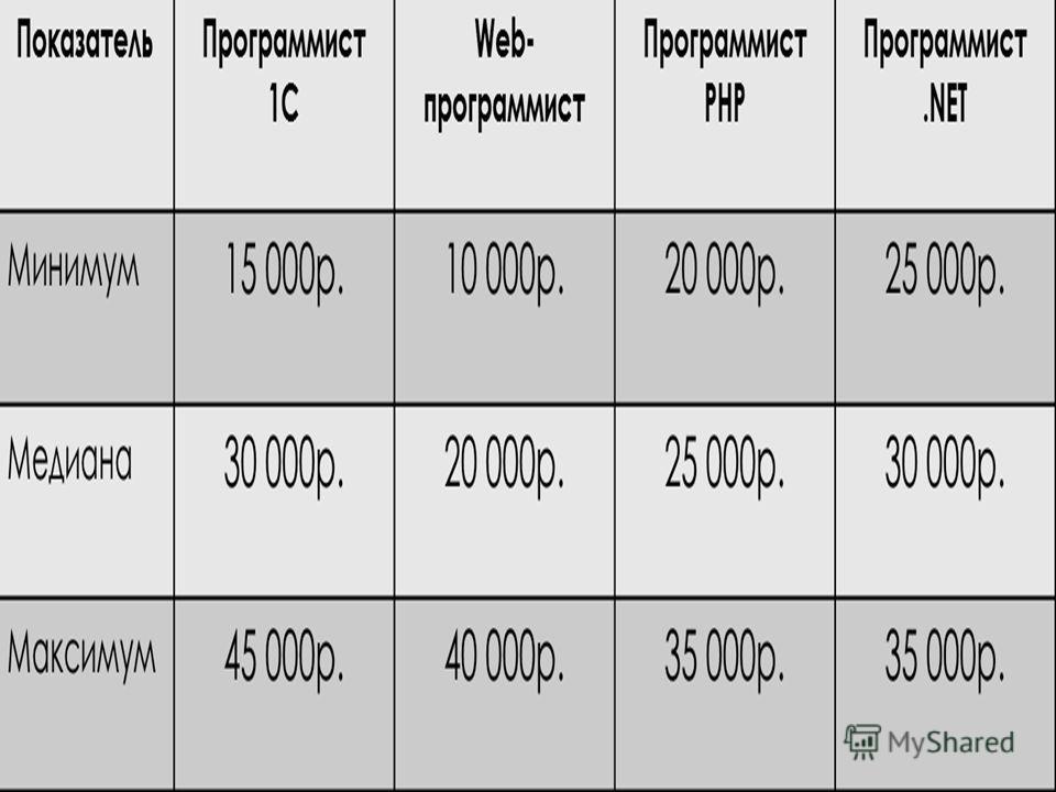 В соответствии с функционалом различаются и зарплаты. В средних доходах лидируют программисты 1С и NET, меньше всех зарабатывают рядовые Web – программисты. Но последние выделяются и минимумом (ниже всех) и максимумом (выше только специалист 1С). Это