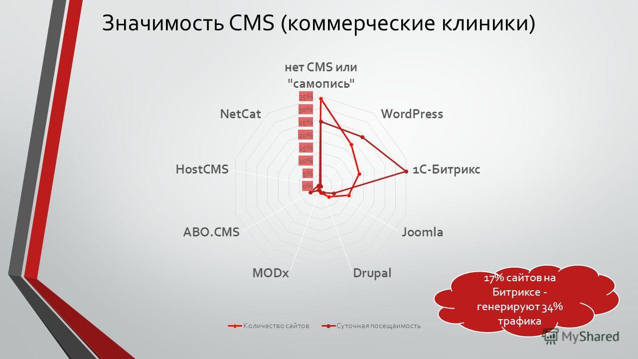Значимость CMS (коммерческие клиники) 17% сайтов на Битриксе - генерируют 34% трафика