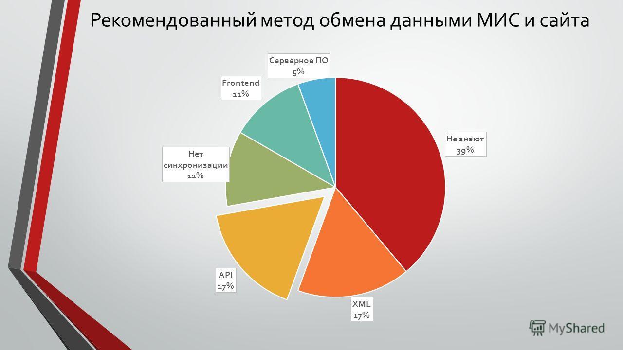 Рекомендованный метод обмена данными МИС и сайта